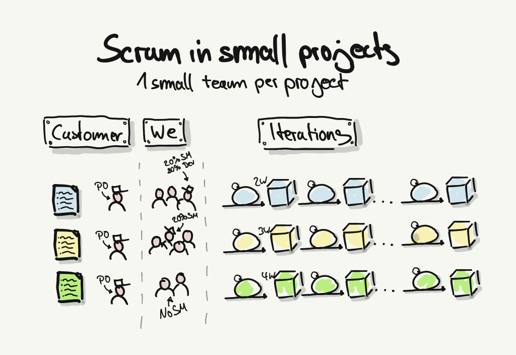 1 small team per project